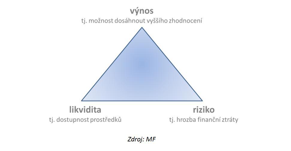 Obrázek č. 2 - Investiční trojúhelník